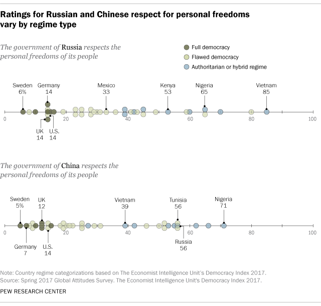 Ratings for Russian and Chinese respect for personal freedoms vary by regime type