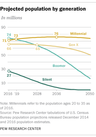 Millennials expected to outnumber Boomers in 2019 | Pew Research Center