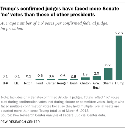 Trump's confirmed judges have faced more Senate 'no' votes than those of other presidents