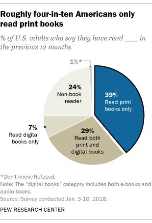 Print Books Still Much More Popular Than E Books Audiobooks