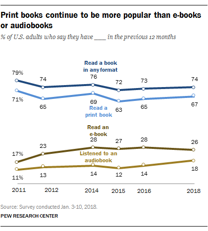 Print books still much more popular than e-books, audiobooks