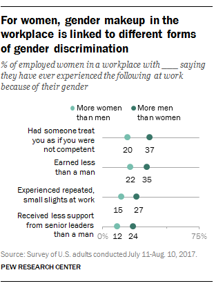 For women, gender makeup in the workplace is linked to different forms of gender discrimination