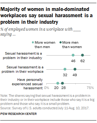 Sexual harrassment in male dominated workplace