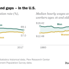 Gender gains – and gaps – in the U.S.