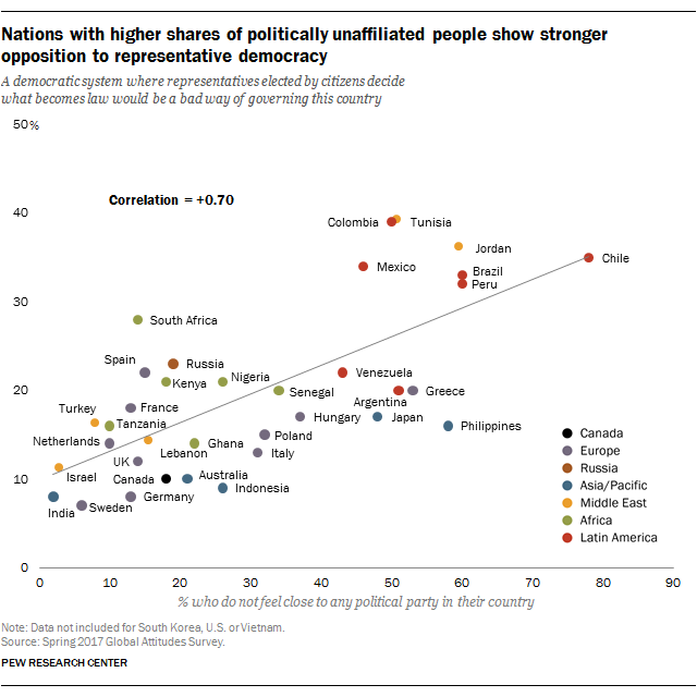 Nations with higher shares of politically unaffiliated people show stronger opposition to representative democracy