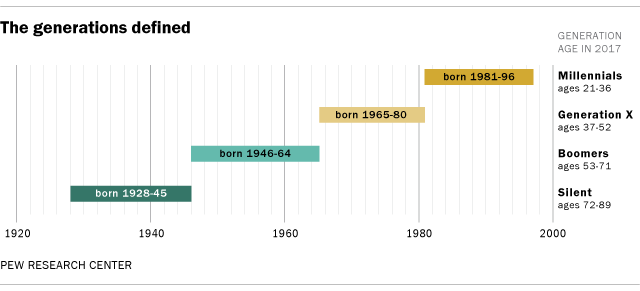 How Millennials today compare with their grandparents 50