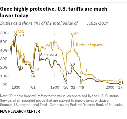 That Generations Long Debate Can Be Seen In The Oscillations Of U S Tariff Levels Throughout History 1821 When Reliable Statistics Begin
