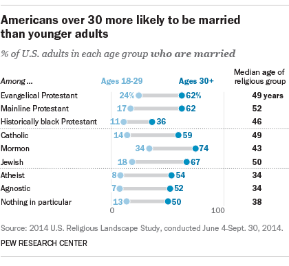 mormon marriage age difference