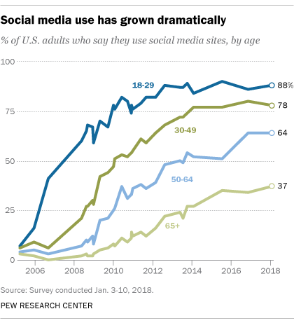 Digital Media Use Linked To Behavioral >> How Americans Feel About Social Media And Privacy Pew Research Center