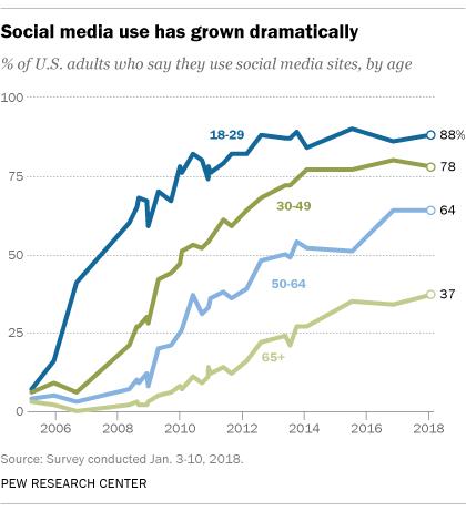 Social media use has grown dramatically