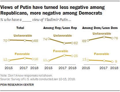 Views of Putin have turned less negative among Republicans, more negative among Democrats