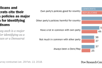 Republicans and Democrats cite their party's policies as major reason for identifying as partisans