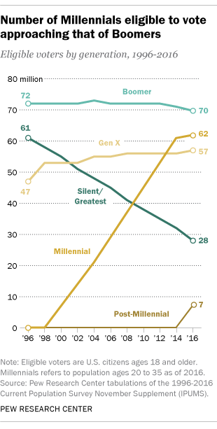 Number of Millennials eligible to vote approaching that of Boomers