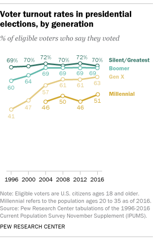IMAGE(https://www.pewresearch.org/wp-content/uploads/2018/04/FT_16.05.13_millennialVoters_turnout.png)