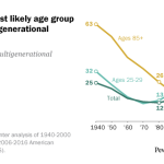 Young adults most likely age group to live in a multigenerational household