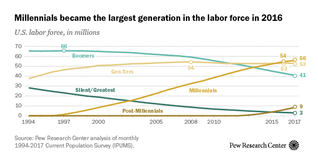 Millennials are largest generation in the U S  labor force