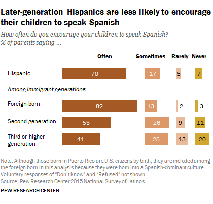Later-generation Hispanics are less likely to encourage their children to speak Spanish