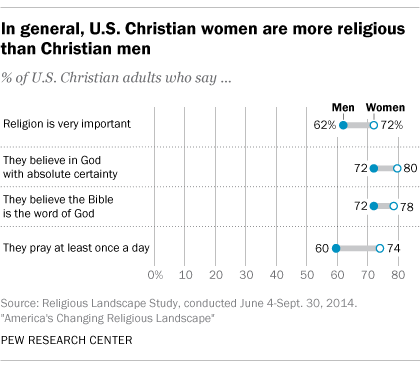 In general, U.S. Christian women are more religious than Christian men