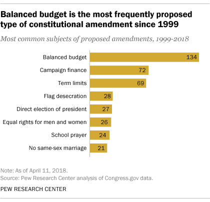 Balanced budget is the most frequently proposed type of constitutional amendment since 1999