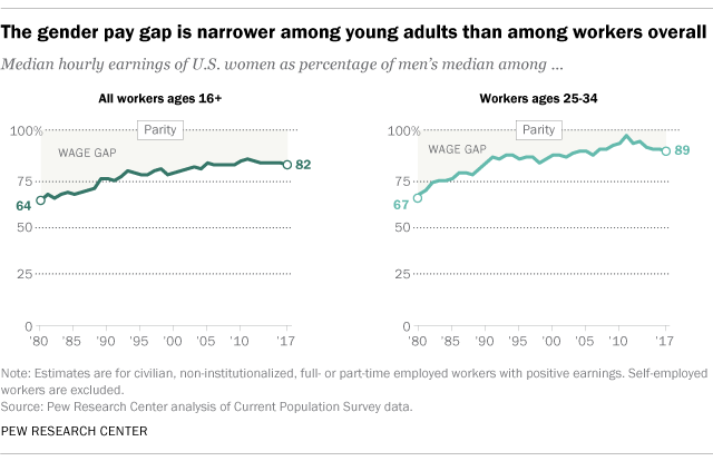 The gender pay gap is narrower among young adults than among workers overall