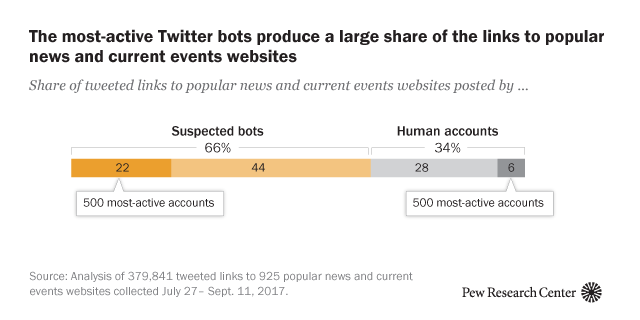 The most-active Twitter bots produce a large share of the links to popular news and current events websites