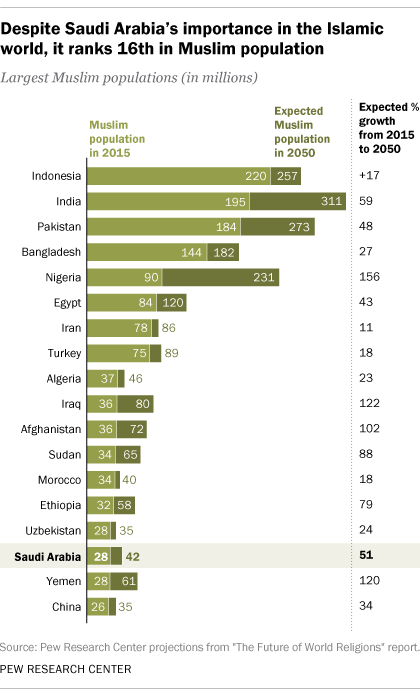 5 facts about religion in Saudi Arabia | Pew Research Center