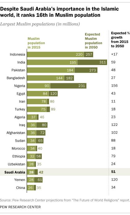 Despite Saudi Arabia's importance in the Islamic world, it ranks 16th in Muslim population