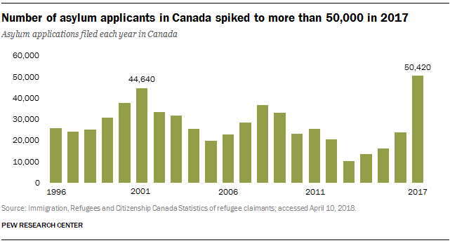 Number of asylum applicants in Canada spiked to more than 50,000 in 2017