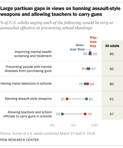 Large partisan gaps in views on banning assault-style weapons and allowing teachers to carry guns