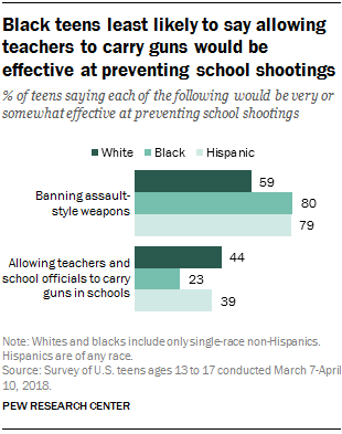 Black teens least likely to say allowing teachers to carry guns would be effective at preventing school shootings