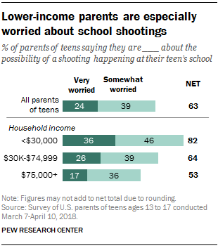 Lower-income parents are especially worried about school shootings