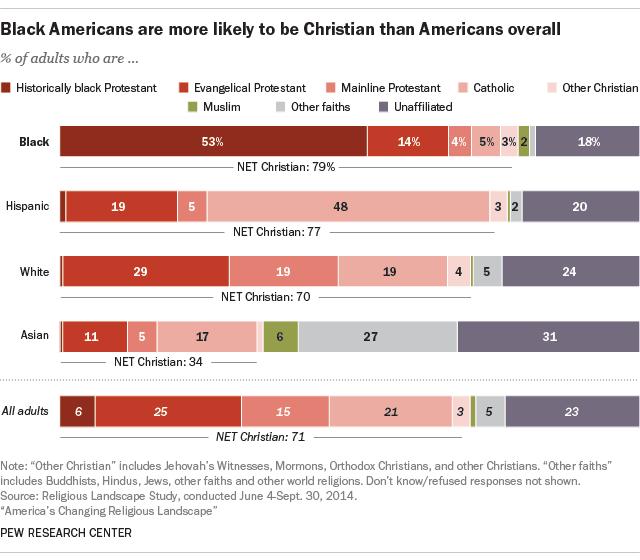 Black Americans more likely to be Christian, Protestant than