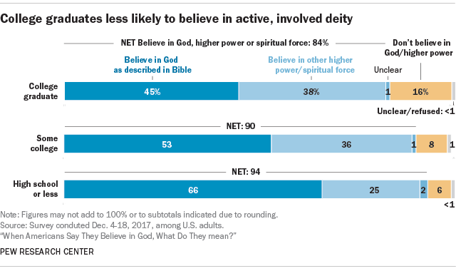 Americans' belief in God: Key findings | Pew Research Center