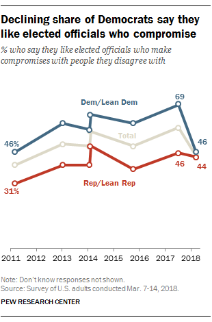 Declining share of Democrats say they like elected officials who compromise
