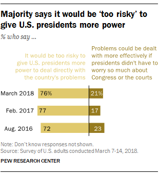 Majority says it would be 'too risky' to give U.S. presidents more power