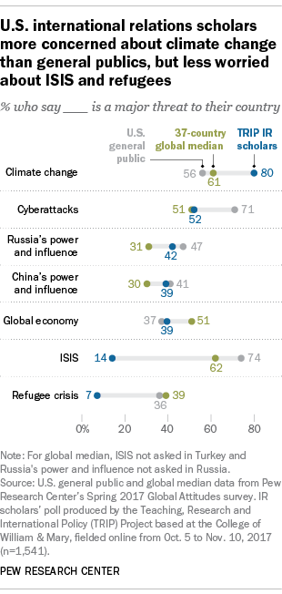 U.S. international relations scholars more concerned about climate change than general publics, but less worried about ISIS and refugees