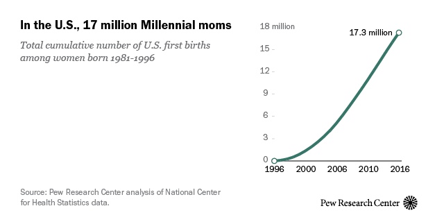 More than a million Millennials are becoming moms each year   Pew