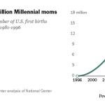 In the U.S., 17 million Millennial moms