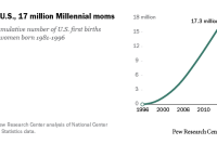 In the U.S., 17 million Millennial moms