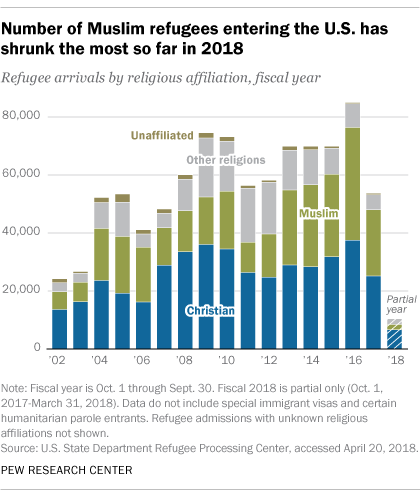 Number of Muslim refugees entering the U.S. has shrunk the most so far in 2018