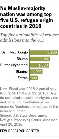 No Muslim-majority nation was among top five U.S. refugee origin countries in 2018