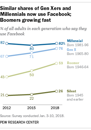 Similar shares of Gen Xers and Millennials now use Facebook; Boomers growing fast