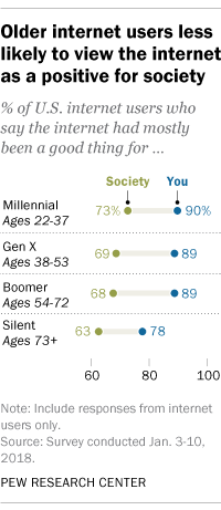 Older internet users less likely to view the internet as a positive for society