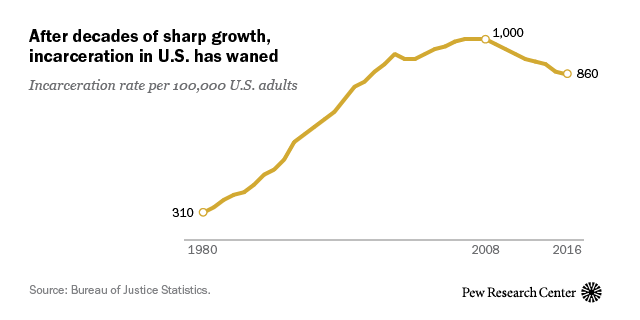 U.S. incarceration rate is at its lowest in 20 years | Pew ...