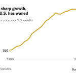 After decades of sharp growth, incarceration in U.S. has waned