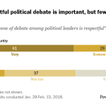 Many say respectful political debate is important, but few say it describes the country well