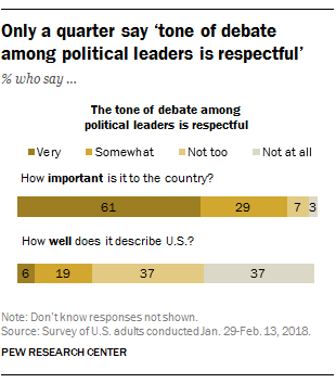 Only a quarter say 'tone of debate among political leaders in respectful'