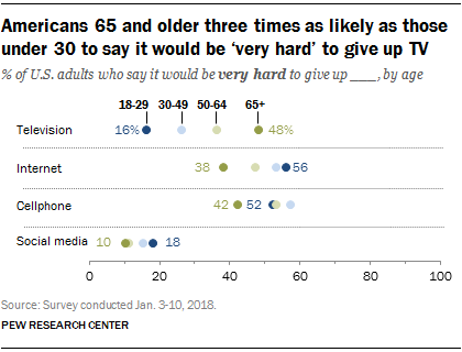 Americans 65 and older three times as likely as those under 30 to say it would be 'very hard' to give up TV
