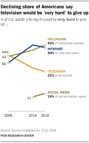 Declining share of Americans say television would be 'very hard' to give up
