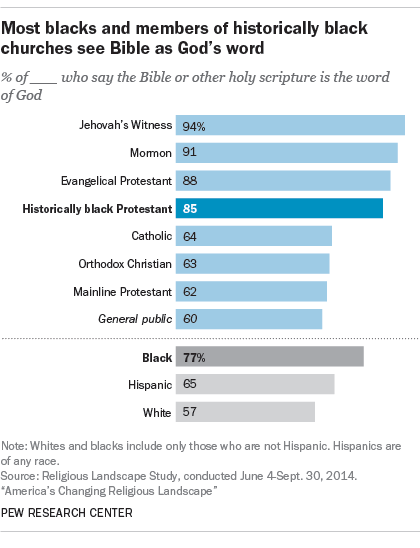 Most blacks and members of historically black churches see Bible as God's word